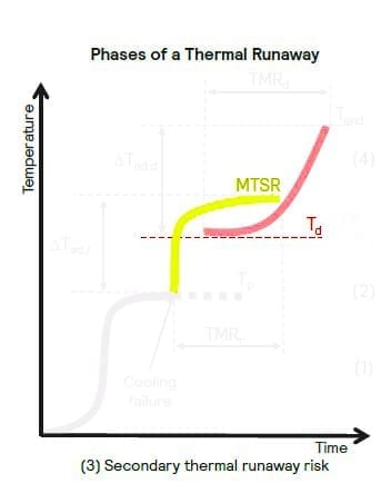 Secondary thermal runaway risk