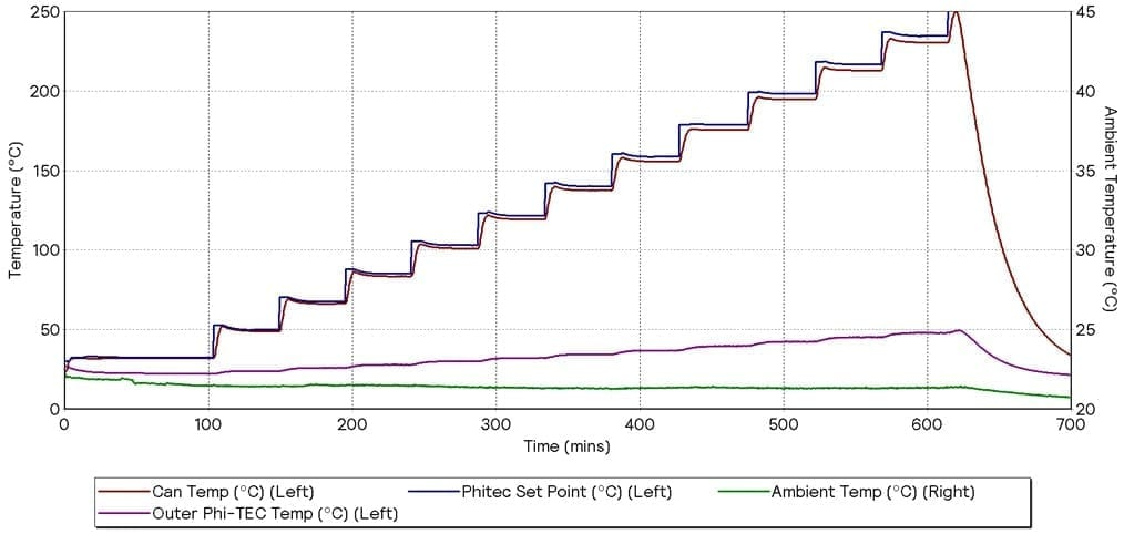 GRAPH 3 - HWS WITH ADDITIONAL COOLING