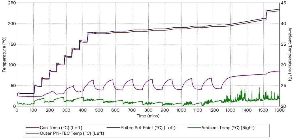 GRAPH 4 - HWS CYCLING ADDITIONAL COOLING