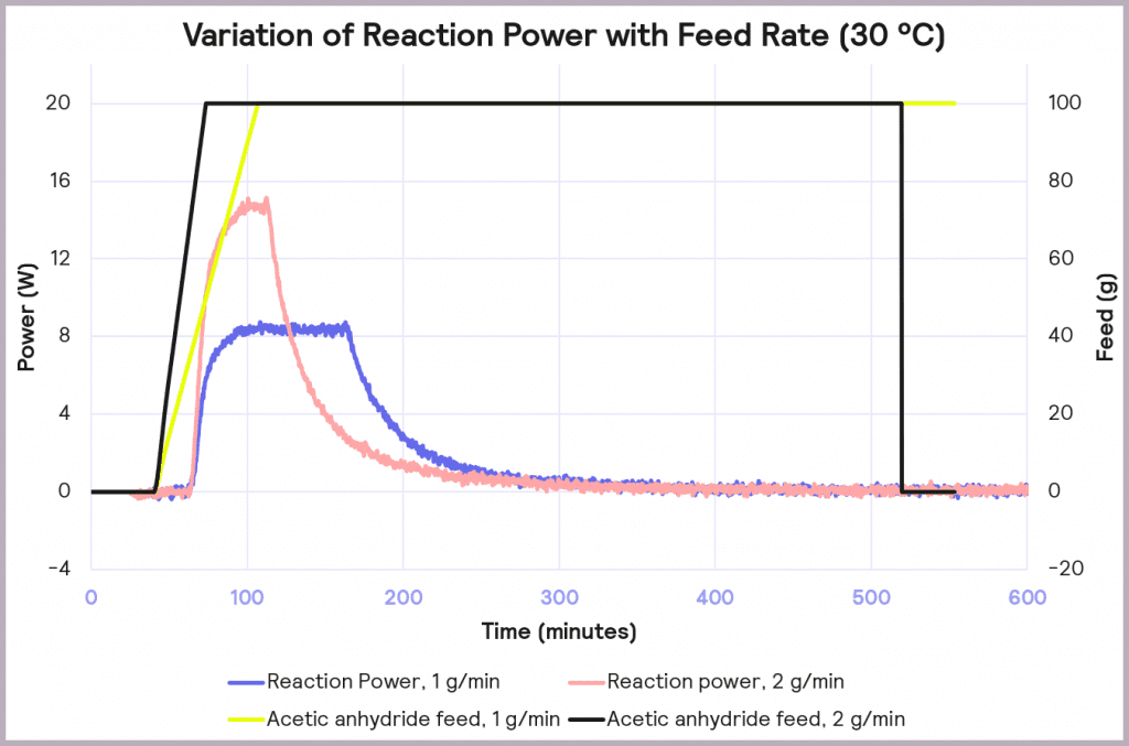 Figure 10 Variation of reaction power with reagent feed rate