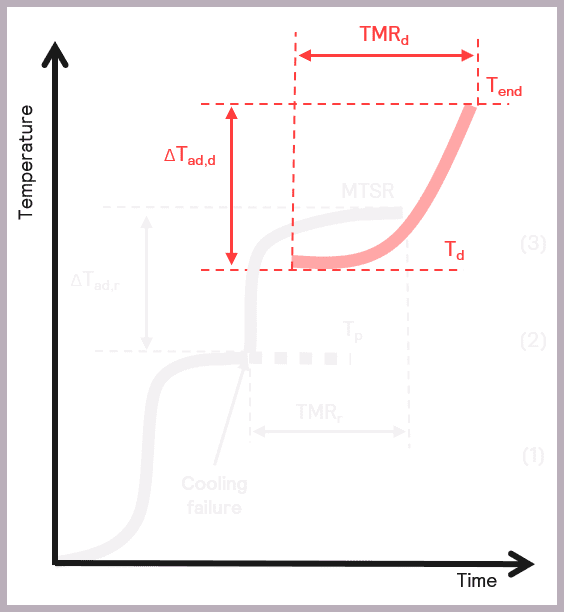 Figure 12: Schematic illustrating the key parameters for characterizing a thermal runaway