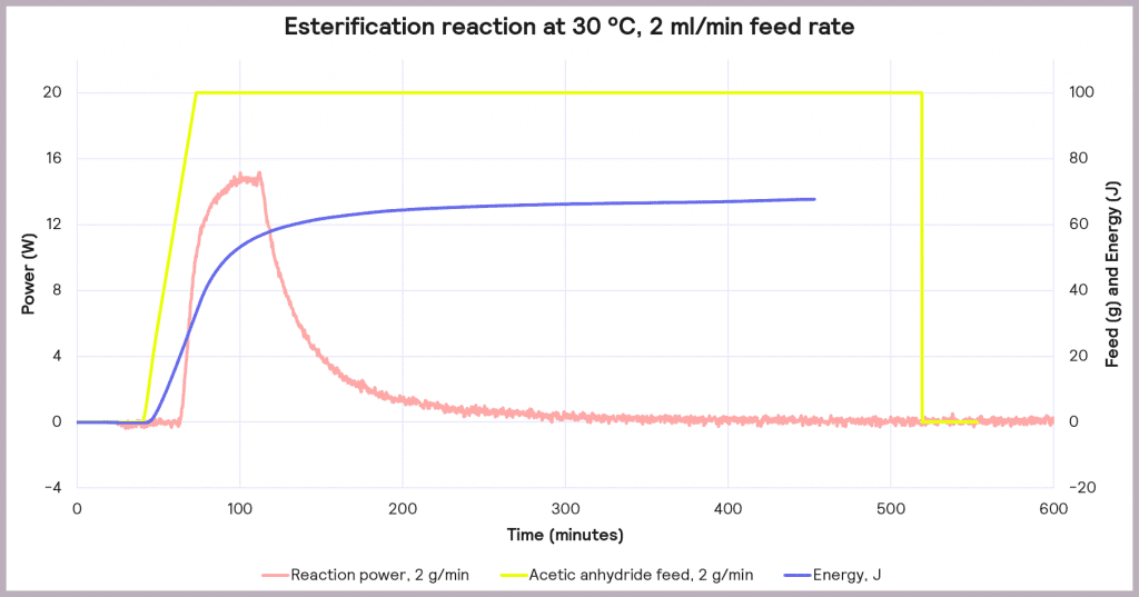 Esterification reaction at 30 ⁰C, 2ml/min feed rate