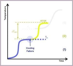 Figure 6 Thermal Runaway of reaction