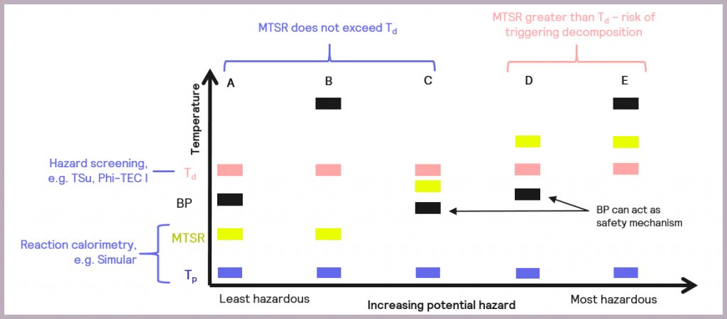 Figure 9 Classification of the criticality of a reaction