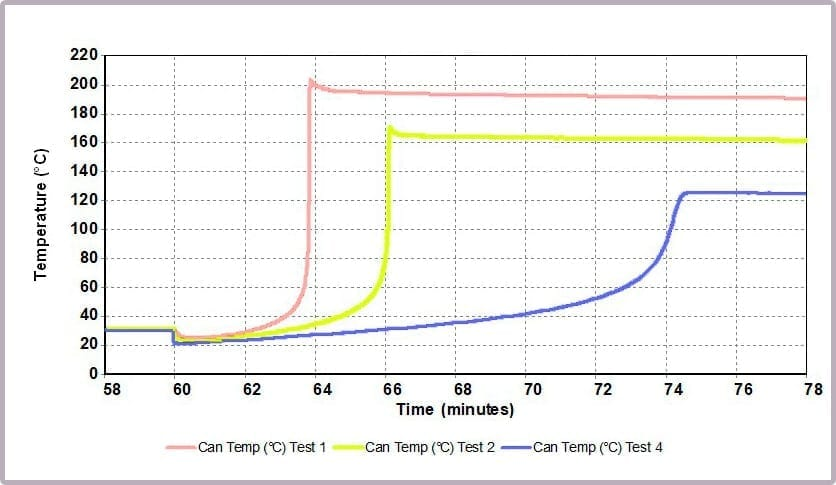 Figure 13: Temperature data from different alcohol/anhydride ratios at 30 ⁰C