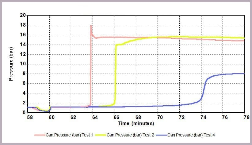 Figure 14: Pressure data resulting from different alcohol/anhydride ratios at 30 ⁰C