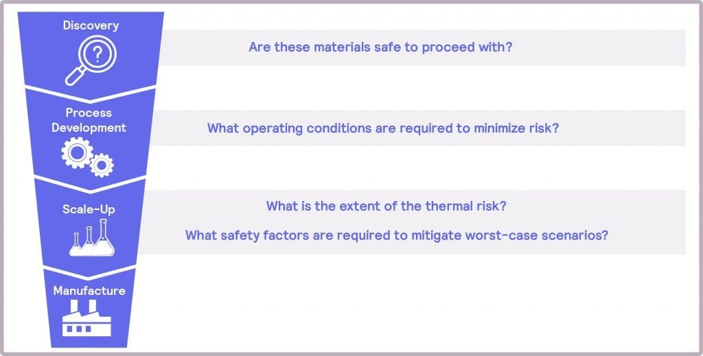 Safety considerations at each stage of product development