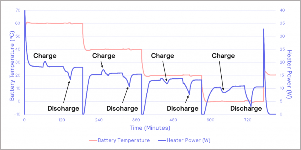 Figure 11_charge discharge cycles of triple gel cell battery
