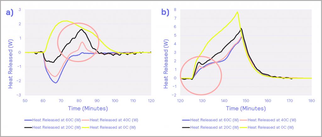 Figure 12_heat flow power profiles; (a) – charging, (b) - discharging