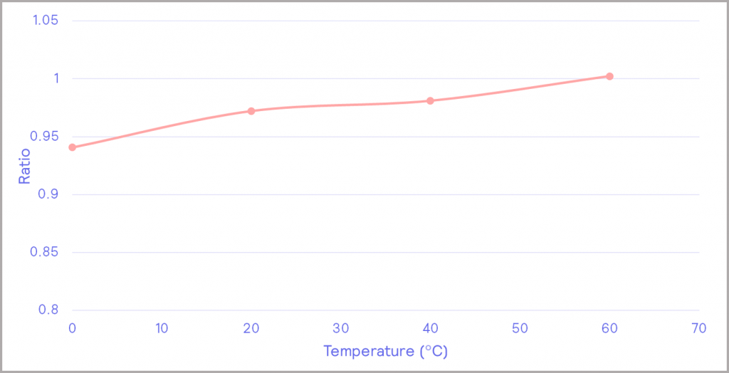 Figure 14_battery efficiency as a function of temperature