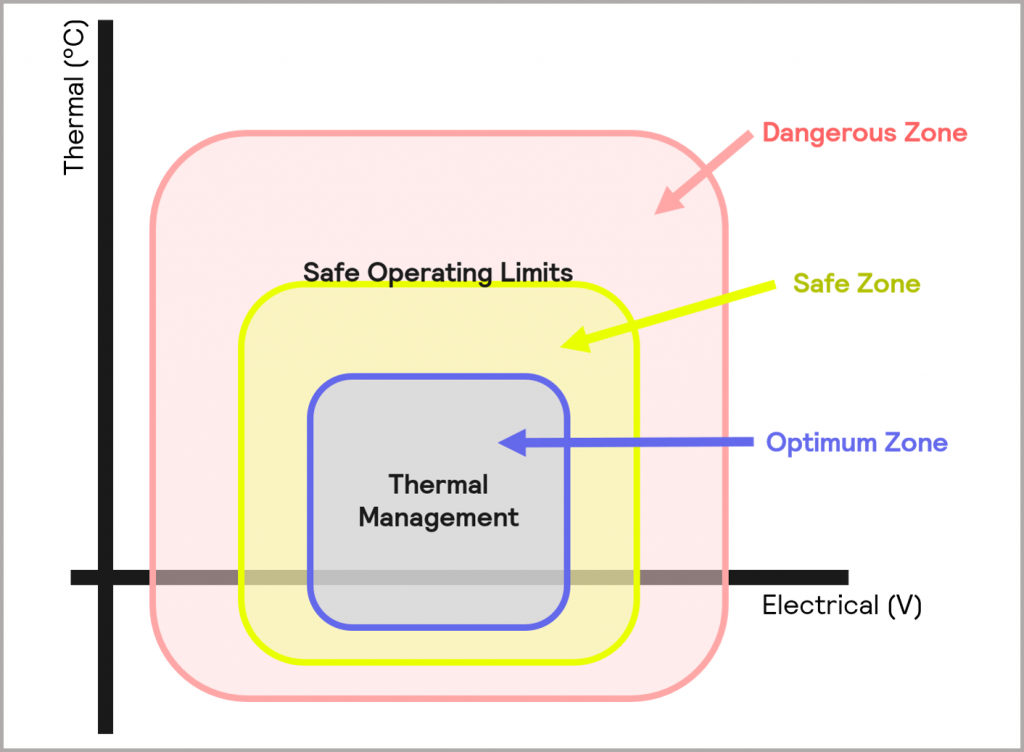 Figure 17_Safe Operating Limits can be determined