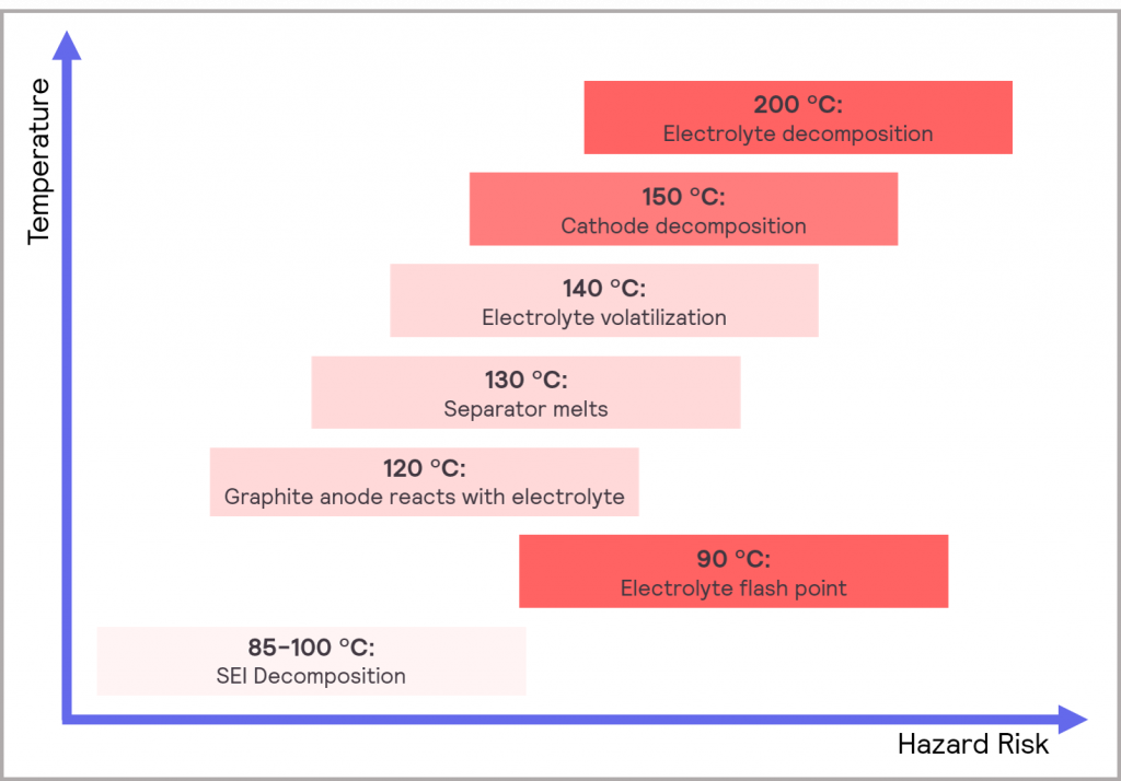 Figure 19_typical cascade of potential effects when a Li-ion cell overheats