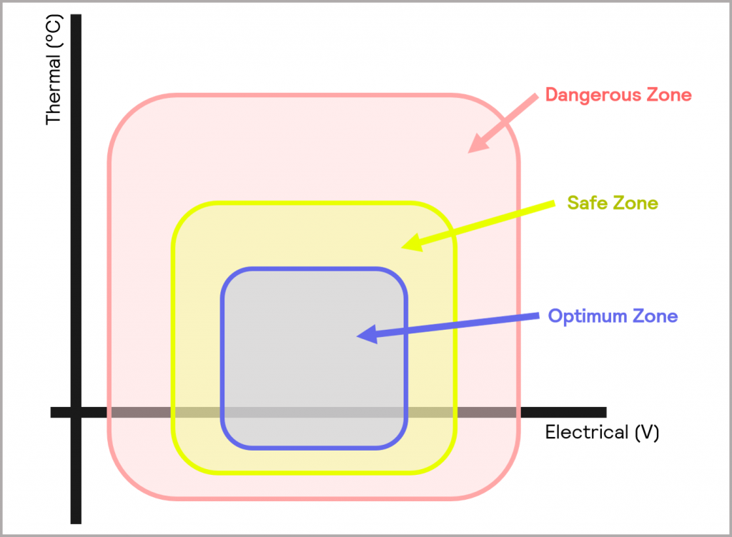 Figure 1_the Optimum, Safe and Dangerous Zones of operation