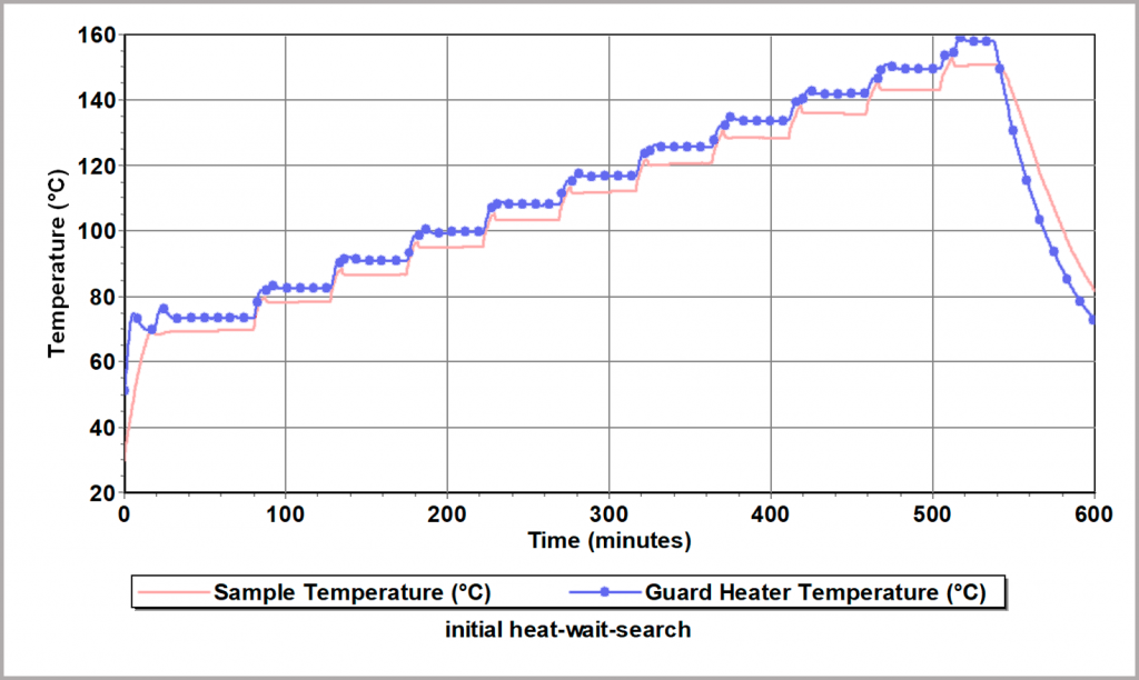 Figure 22_Heat-Wait-Search Test for evaluation of thermal stability
