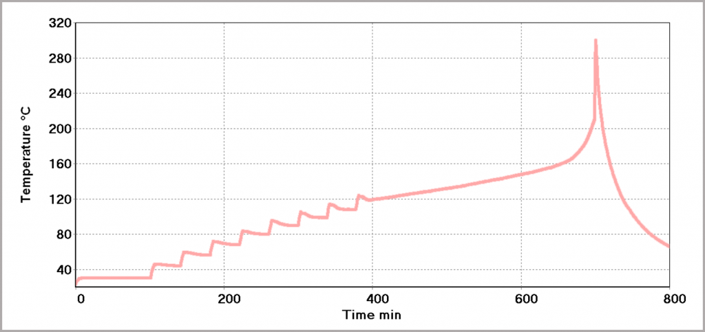 Figure 23_Heat-Wait-Search Test to determine thermal stability of a Li-ion pouch battery