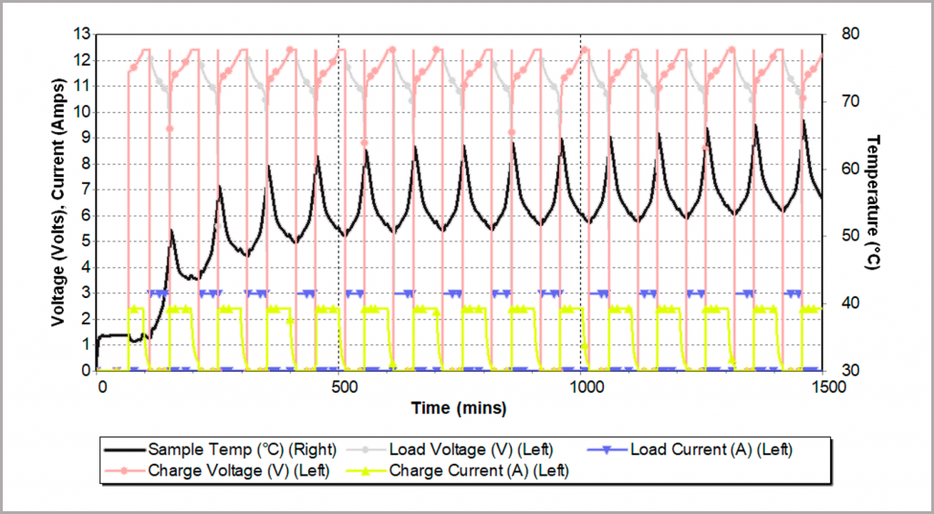 Figure 25_cyclic charging discharge a battery pack inside an adiabatic calorimeter
