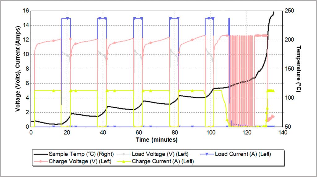 Figure 26_thermal runaway resulting from fast charging discharging rates inside an adiabatic calorimeter
