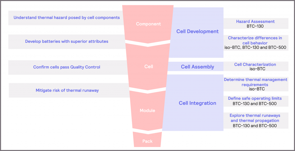 Figure 28_Overview of considerations and solutions within the battery development workflow