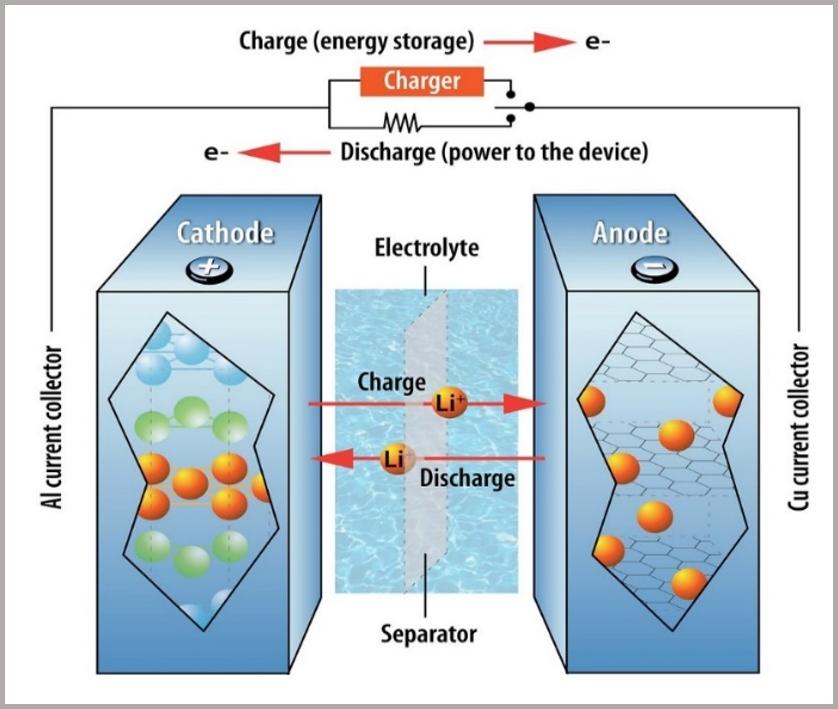 Figure 4_Li-ion battery structure