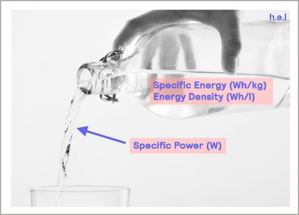 Figure 6_visual representation of specific energy and specific power