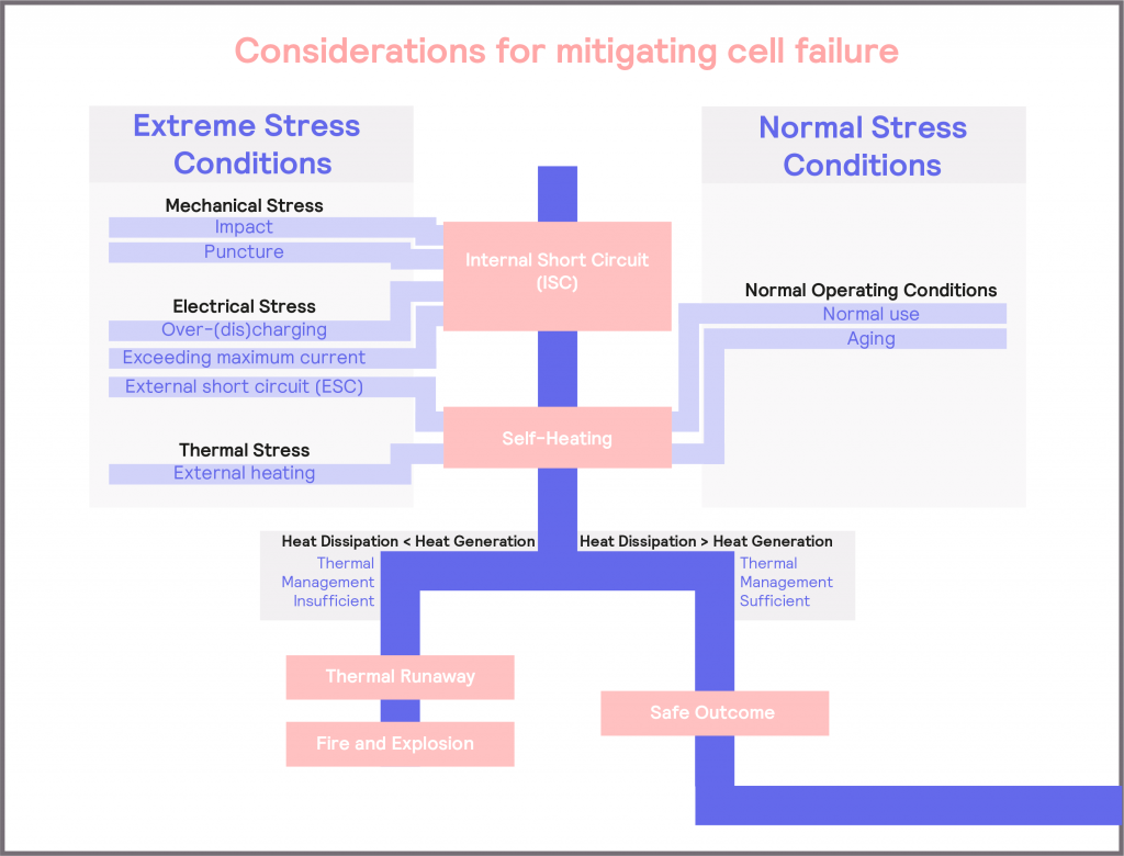Figure 7_schematic illustrating the causes of battery failure